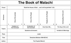 Book of Malachi bible worksheets images | Book Chart of this Book of the Bible