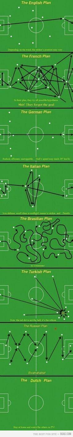 Funny Football tactics diagrams across Europe