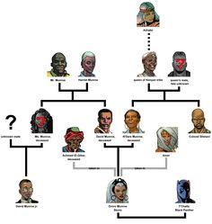 Muroe family tree #Storm #XMen