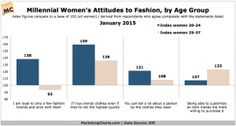 Millennial women's differing approaches to fashion when sorting by age group.