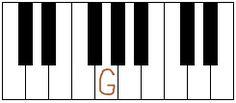 Hudobné nástroje, video návody, stupnice, noty, skladby, akordy, skladatelia, pesničky, hra na hudobný nástroj, hra na klavír