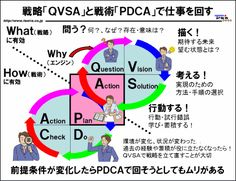 「PDCA」の上位概念「QVSA」……図解:戦略「QVSA」と戦術「PDCA」で仕事を回す Why Questions, This Or That Questions, Teaching Social Skills, Best Teacher, Management Tips, Self Development, Business Tips, Cool Words, Sentences