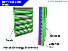 Could nano particles change the future of fuel production?