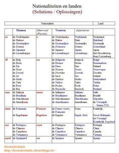 Woordenschatoefening 'Nationaliteiten en landen' : oplossingen / Exercice lexical 'Nationalités et langues' : solutions