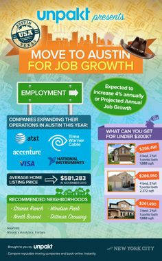 28 The Heyl Group S Blog Ideas Austin Real Estate Texas Real Estate Community Events