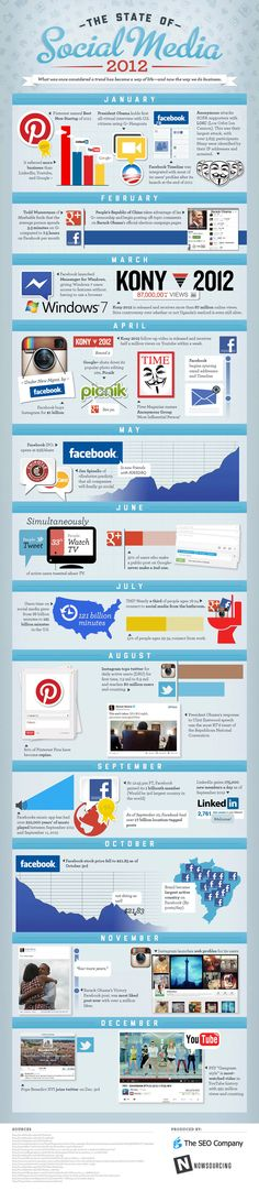 This infographic takes a look at what happened in social media in 2012.