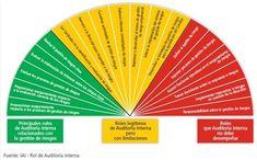 Rol de la Auditoría Interna (Instituto de Auditores Internos)