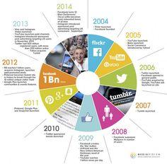 Il Social Media Marketing è una disciplina giovane, come utilizzare questo canale comunicativo è ancora oggetto di analisi e tentativi da parte di tutti quelli impegnati in questi nuovi canali di conversazione digitali. #smm via @skande