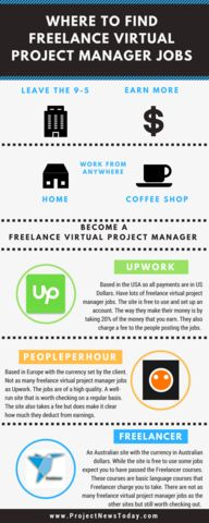 Where to Find Freelance Virtual Project Management Contracts Project Management, Improve Yourself, How To Become, Told You So, Projects, Articles, Tile Projects