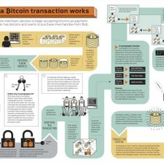 How a Bitcoin Transaction works. Been experimenting with Bitcoin, a new online currency. In the event of a financial collapse in America this summer Bitcoin might be a saving grace and keep commerce continuing. Bitcoin Mining Software, Bitcoin Mining Rigs, What Is Bitcoin Mining, Bitcoin Miner, Does It Work, It Works, Économie Collaborative, Bitcoin Mining Hardware, Bitcoin Chart