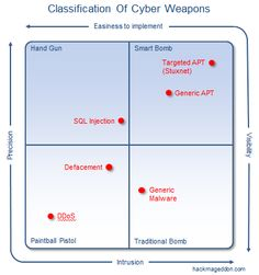Cyber Weapons: http://theaviationist.com/2012/04/22/what-is-a-cyber-weapon/