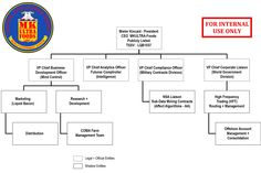 The Corporate Structure of MKultra-Foods!