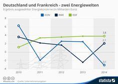 http://www.manager-magazin.de/unternehmen/energie/mm-grafik-energiewende-stromkonzerne-eon-rwe-a-1022954.html