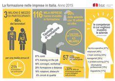 Nel 2015 circa il 60% delle imprese attive in Italia con almeno 10 addetti ha svolto attività di formazione professionale