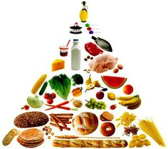 Food Pyramid If you wouldl like to lose weight and keep it off try the tips at http://weightlosscentralhq.com