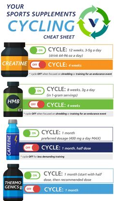 If you can't remember the last time you went a day without caffeine, or have ever wondered if you should take a break from creatine, you're certainly not the only one. While there are plenty of spo… Supplements For Anxiety, Diet Supplements, Nutritional Supplements, Weight Loss Supplements, Smart Nutrition, Proper Nutrition, Fitness Nutrition, Health And Nutrition, Nutrition Quotes