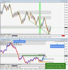 April 9th, 2015 - Risky Counter-Trend Trade on EURUSD following all safety rules for quick1:1 Risk:Reward