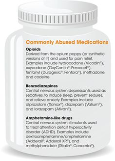 Commonly Abused Medications. Opioids: egs include hydrocodone (Vicodin), oxycodone (OxyContin, Percocet), fentanyl (Duragesic, Fentora), methadone, and codeine. Benzodiazepines: CNS depressants egs. include alprazolam (Xanax), diazepam (Valium), and lorazepam (Ativan). Amphetamine-like drugs: CNS stimulants used to treat ADHD. egs. include dextroamphetamine/amphetamine (Adderall, Adderall XR), and methylphenidate (Ritalin, Concerta).