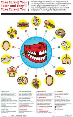 Dental care disease and facts--  Take Care of Your Teeth and They'll Take Care of you