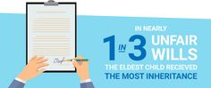 1 in 3 people report being purposefully left out of a will, read our report today to avoid this happening to you