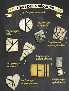L'art de la découpe du fromage, or, how to cut cheese (in french! Charcuterie Recipes, Charcuterie And Cheese Board, Cheese Boards, Party Food Platters, Cheese Platters, Food Trays, Meat And Cheese, Wine Cheese, Meat Appetizers