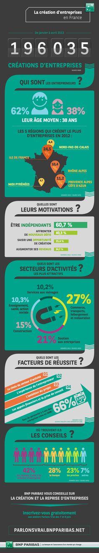 [infographie] La création d'entreprise en France :: Pour en savoir plus : http://www.bnpparibas.com/actualites/ateliers-parlons-vrai-%C2%AB-creer-ou-reprendre-entreprise-%C2%BB :: #parlonsvrai #banqueresponsable