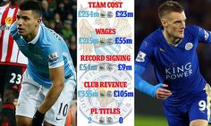 Man City vs Leicester: Farqiga Dakhliga, Kharashka, CIyaartoyga iyo Kulanka Sabtida