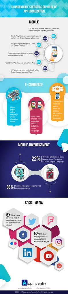 13 Undeniable Statistics on Value of App Locatization #AppLocalization #Technology #Infographics #MobileApps