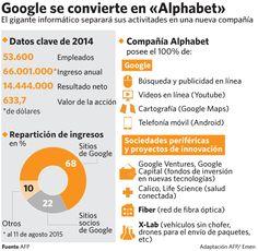 Google se convierte en Alphabet #infografia #infographic