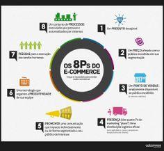 """Os """"8Ps"""" do e-commerce: o que é necessário para vender muito na internet - Acontecendoaqui"""