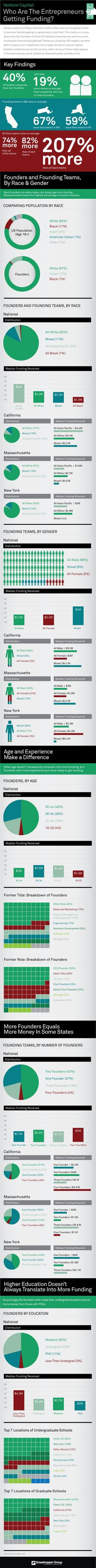 Venture Capital: Who Are The Entrepreneurs Getting Funding? [Infographic]