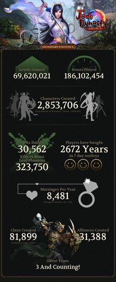 JD – By The Numbers | Perfect World Community Blog