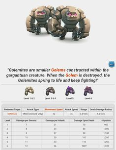Troops: Golemites. Clash Of Clans Army, Clash Of Clans Troops, Clash Of Clans Hack, The Golem, Keep Fighting, Good To Know, Pdf, Game, Books