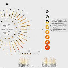 Innovative Ways to Visualize Building Performance Data
