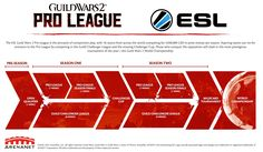 Guild Wars 2 gets in on the eSports pie with their $400000 prize pool ESL Pro League