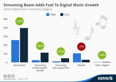 #Streaming Boom Adds Fuel To Digital Music Growth - #IFPI
