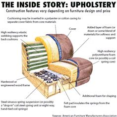Google Image Result for http://www.actionawningandupholstery.com/upholstered-how_it_works.gif