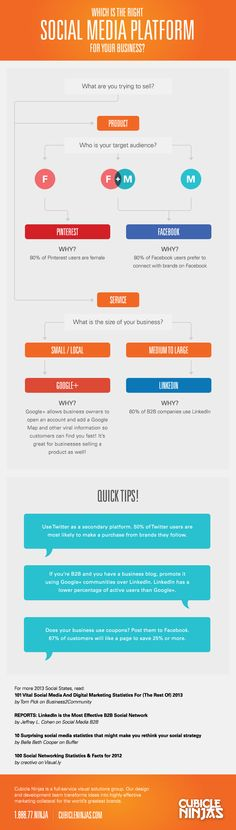 Which is the right Social Media Platform for your business? - #SocialMedia #Infographic