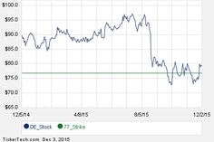 Interesting DE Put And Call Options For January 2016