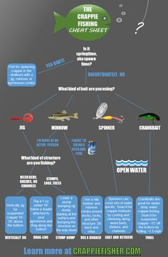 The Crappie Fishing CHEAT SHEET!                                                                                                                                                                                 More