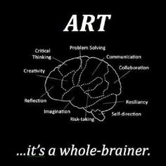 Art is healing in and of itself and is a great resource in therapy. Its a whole-brainer. This graphic shows how art effects the brain and highlights ways that it could be incorporated into therapy; for example for reflection or problem-solving, etc.