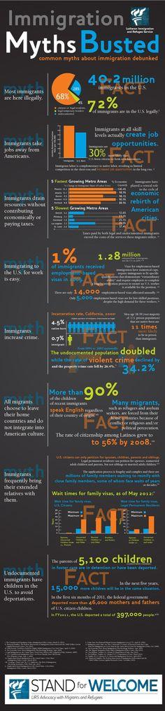 Hay muchos mitos sobre los inmigrantes. Es importante saber las diferencias entre las creencias de la sociedad, y la realidad. Muchas personas tienen ideas sobre la inmigración que no son verdaderas. Si vemos los datos, podemos cambiar nuestras ideas sobre los inmigrantes y tener un imagen mejor de ellos. Es importante saber la situación de los inmigrantes cuando estamos trabajando en la comunidad.: