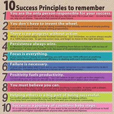 10 Success Principles To Remember Keep in mind in order to succeed in life.  Identify your problems but give your power and energy to solutions. - Tony Robbins  Sometimes we find ourselves running in place, struggling to get ahead simply because we forget to address some of the basic success principles that govern our potential to make progress. So here's a quick reminder.  #Success   #LifeLessons   #Motivation