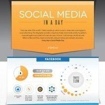 #SocialMedia In A Day [Infographic]