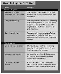 How to Fight a Price War - HBR