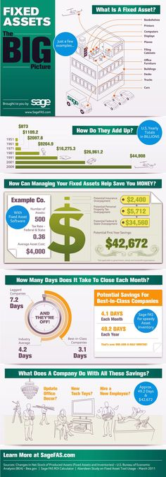 Fixed Assets: The Big Picture - Infographic