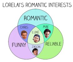 "13 Charts All ""Gilmore Girls"" Fans Will Understand Just like jess, Luke is the only one in all three categories! Goodness love Lorelai/Luke and Jess/Rory [. Gilmore Girls Lorelai, Gilmore Girls Funny, Luke And Lorelai, Gilmore Girls Quotes, John Oliver, The Cw, Playlists, Best Tv Shows, Favorite Tv Shows"