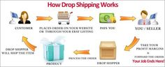 drop shipping, work from home,