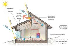 Passive solar house plans – Thinking of building any passive solar house; you need to know several basics concerning solar houses. There are 2 types of solar homes: passive solar and lively solar. Passive solar structures lure the energy from your sun thr Solar Energy System, Solar Power, Wind Power, Heating A Greenhouse, Passive House Design, Passive Solar Homes, Water Storage Tanks, Best Solar Panels, Solar House