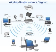 Home Network Diagram Internet Switch Diagram Search Wiring Diagrams. Home Network Diagram Home Network Diagram With Switch And Router Free Image About. Wireless Lan, Wireless Router, Wifi Router, Internet Switch, Internet Setup, Network Icon, Home Network, Network Architecture, Technology